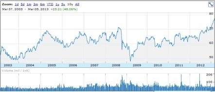 JNJ 10 Year Stock Chart