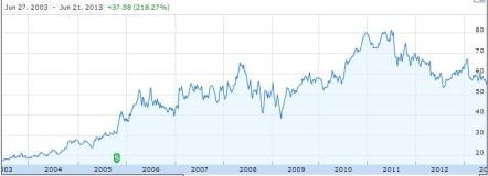 CHRW 10 Year Stock Chart June 21, 2013