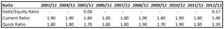 CHRW Debt Ratios Table