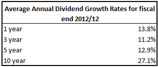 CHRW Dividend Growth Rates Table