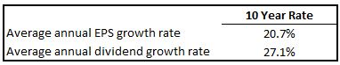 CHRW EPS Growth vs Dividend Growth Table