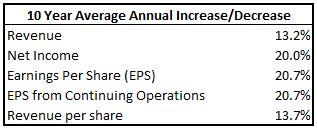 CHRW Earnings Growth Table