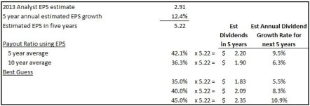 CHRW Future Dividend Growth