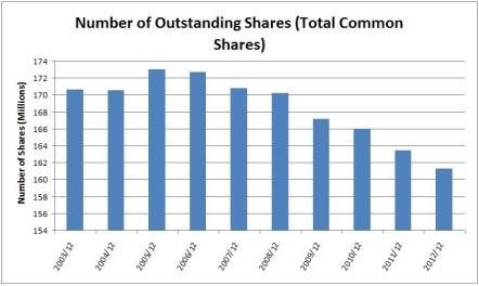 CHRW Outstanding Shares