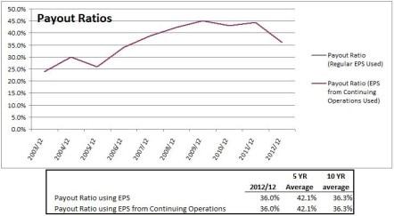 CHRW Payout Ratios