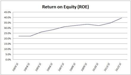 CHRW ROE Chart