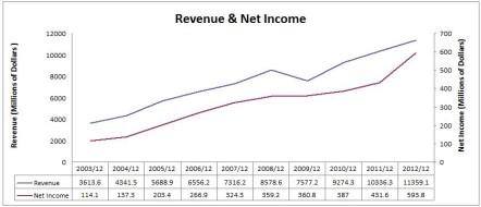 CHRW Revenue & Net Income Chart