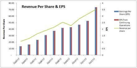CHRW Revenue Per Share & EPS Chart