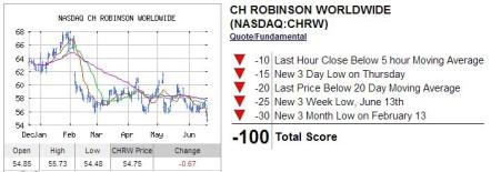 CHRW Trend Analysis INO
