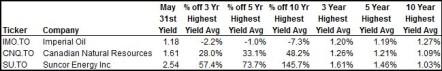 SU, CNQ, IMO Highest Yield Table