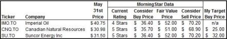 SU, CNQ, IMO Target Prices