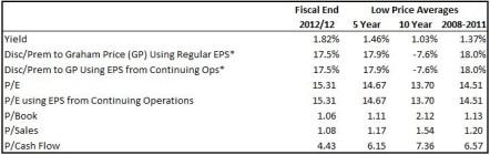 Suncor Valuation Table