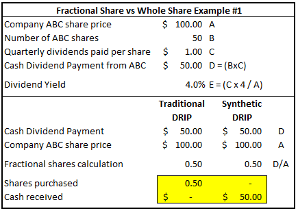 Fractional Share vs Whole Share Example #1