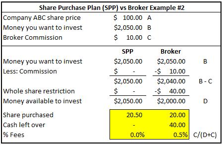Share Purchase Plan (SPP) vs Broker Example #2