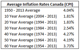 Average Inflation Rates in Canada Table