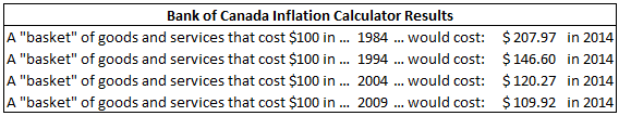 Bank of Canada Inflation Calculator Results