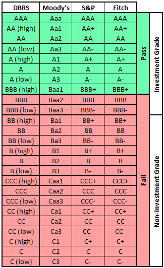 Credit Ratings Table - Pass or Fail
