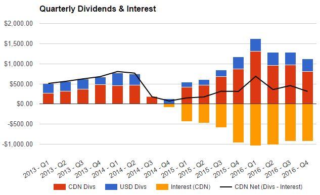 2016 Dividend Income Update