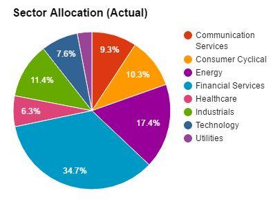 DGI&R Sector Allocation