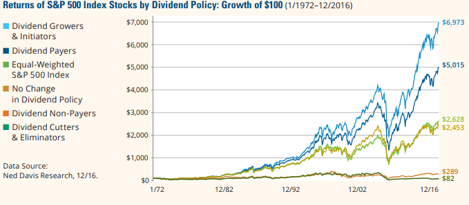 Hartford Funds - The Power of Dividends Past, Present, and Future