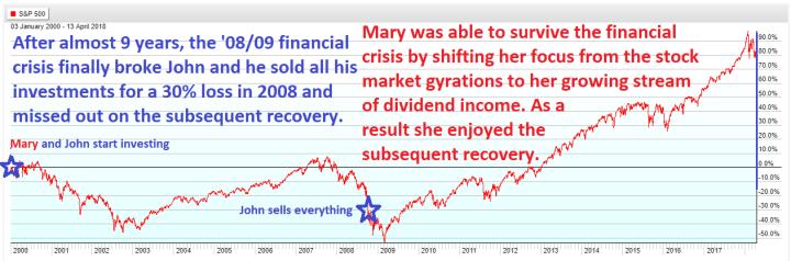 John vs. Mary Example S&P 500
