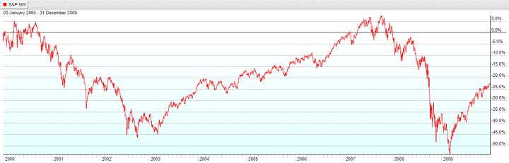 S&P 500 Lost Decade Jan 3, 2000 to Dec 31, 2009