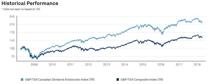 S&P TSX Canadian Dividend Aristocrats Index vs. S&P TSX Composite Index