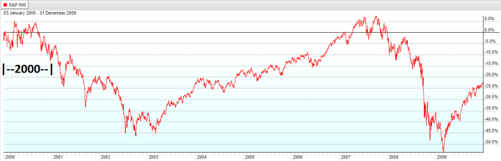 Year 2000 - S&P 500 Lost Decade