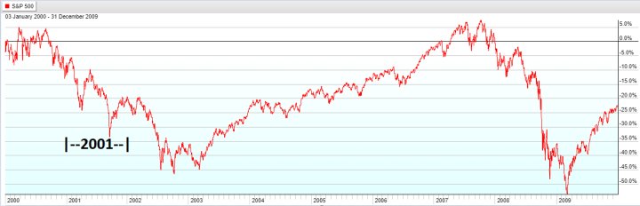 Year 2001 - S&P 500 Lost Decade