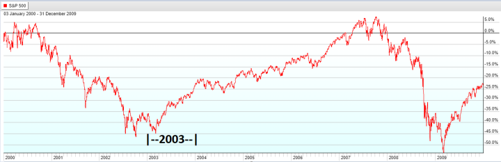 Year 2003 - S&P 500 Lost Decade
