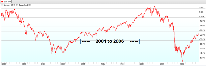 Year 2004 to 2006 - S&P 500 Lost Decade