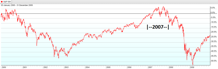 Year 2007 - S&P 500 Lost Decade