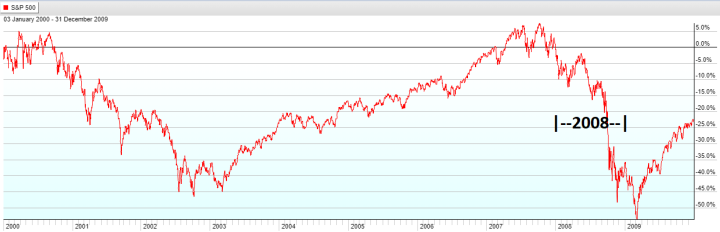 Year 2008 - S&P 500 Lost Decade
