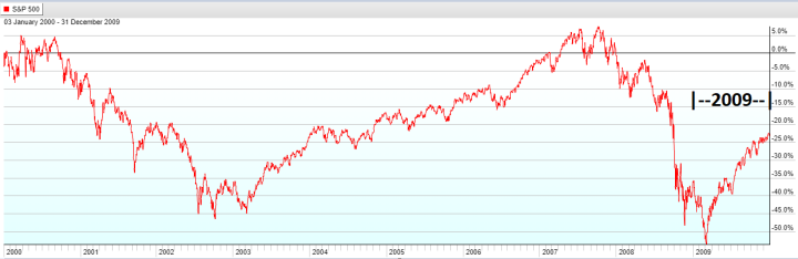 Year 2009 - S&P 500 Lost Decade