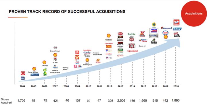 Alimentation Couche-Tard Inc Acquisitions