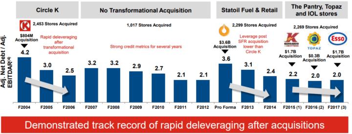 Alimentation Couche-Tard Inc Deleveraging track record