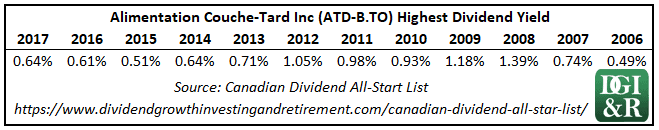 Alimentation Couche-Tard Inc Highest Dividend Yield Table