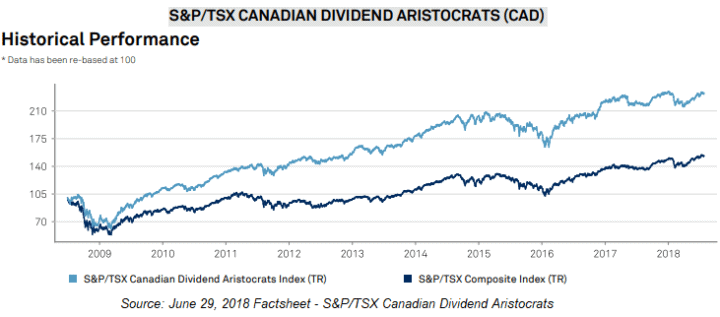 S&P TSX Canadian Dividend Aristocrats Performance Chart