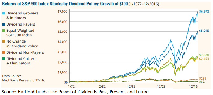 The Power of Dividend Growth Chart