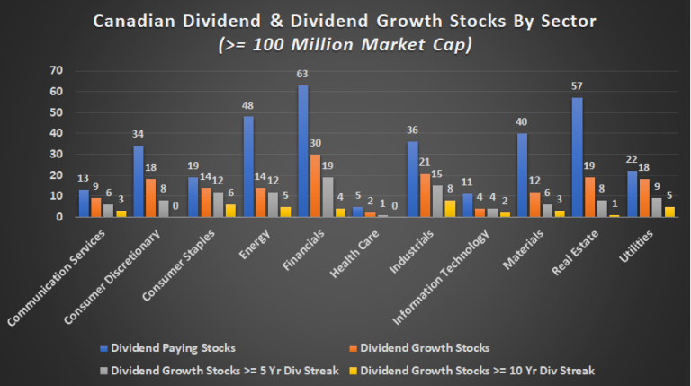 What Canadian sectors and industries have dividend paying and dividend growth stocks, and what are these specific stocks?