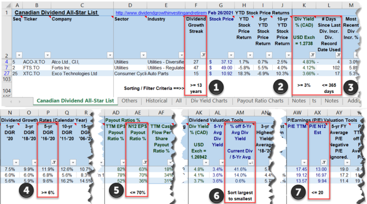 Filtering and Sorting the Feb 28. 2021 Canadian Dividend All-Star List to Find Dividend Growth Stock Ideas