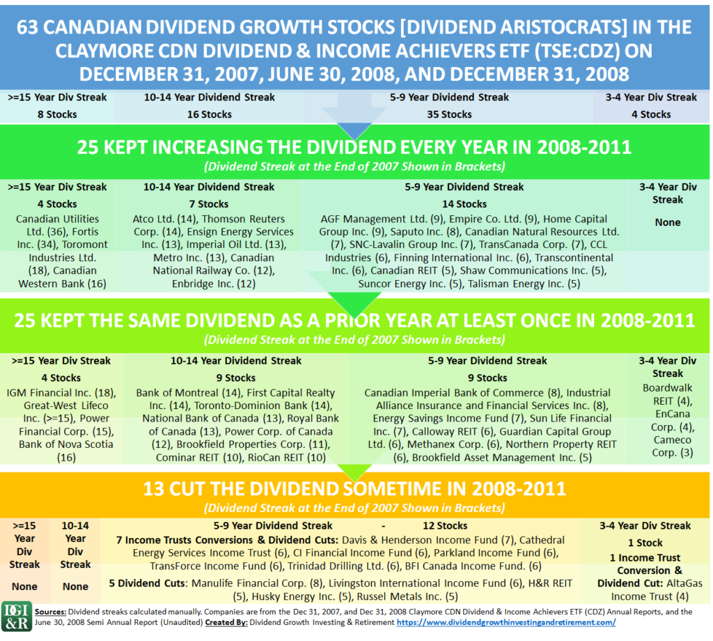 How Canadian Dividend Growth Stocks Survived the Global Financial Crisis Infographic