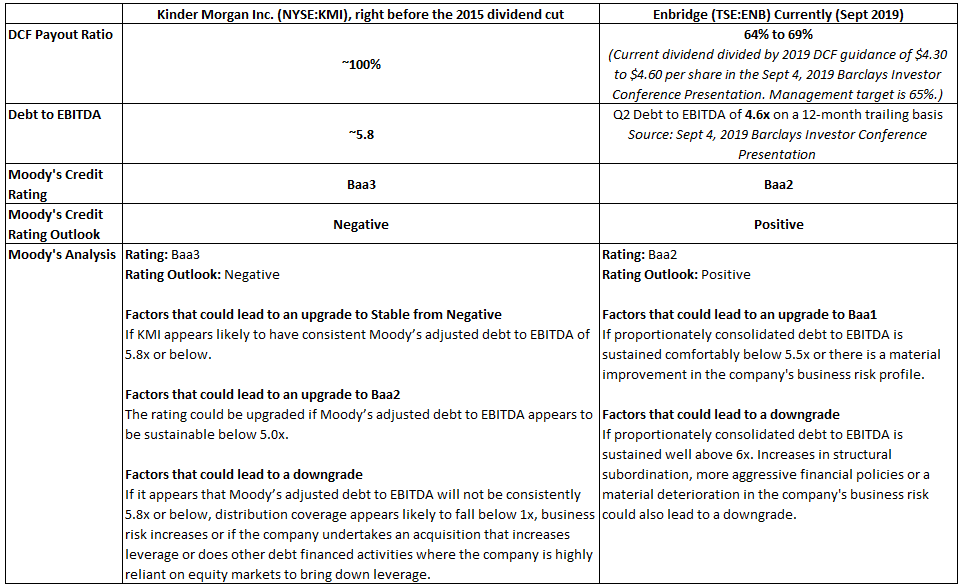 Kinder Morgan before the 2015 dividend cut compared to Enbridge in Sept 2019