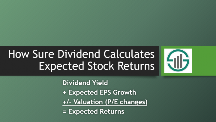 Cover image for article describing how Sure Dividend Calculates Expected Stock Returns