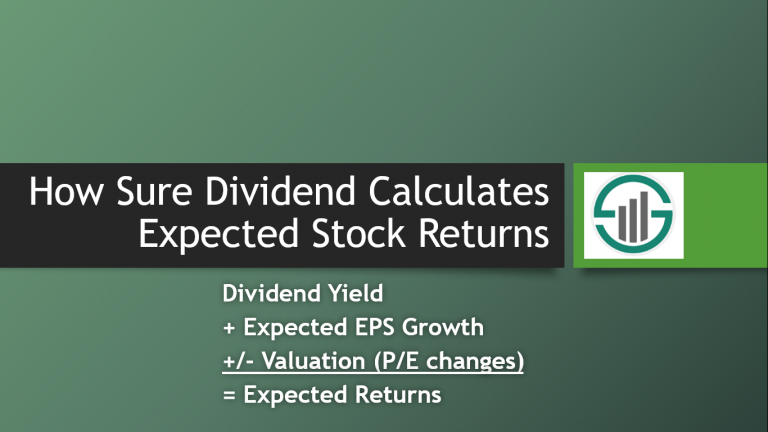 How Sure Dividend Calculates Expected Stock Returns