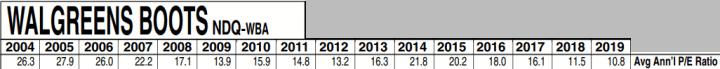 Walgreens Boots Alliance WBA - Average Annual PE Ratios - March 13, 2020 Value Line