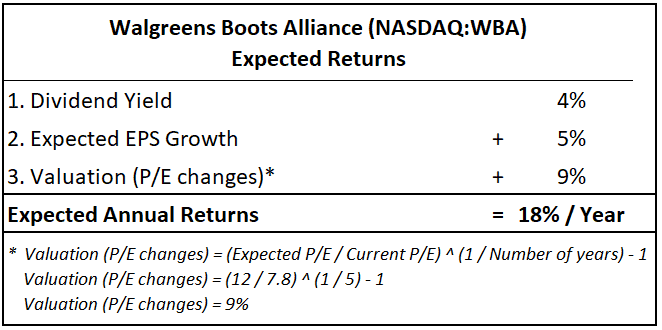 Walgreens Boots Alliance WBA - Expected Annual Returns Calculation