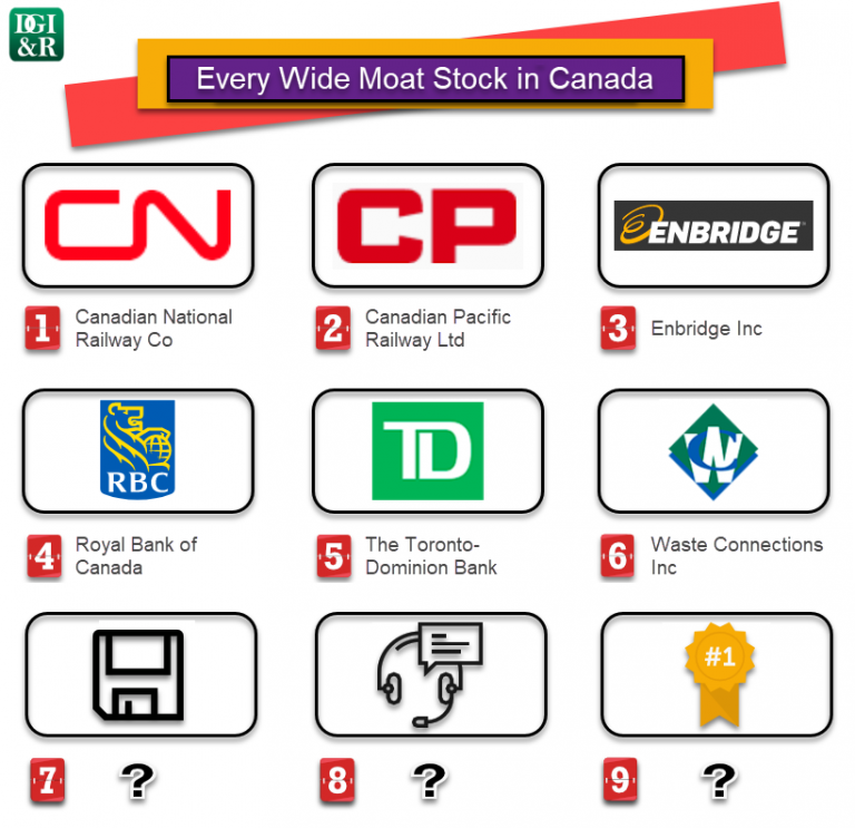 Each & Every Wide Moat Stock in Canada