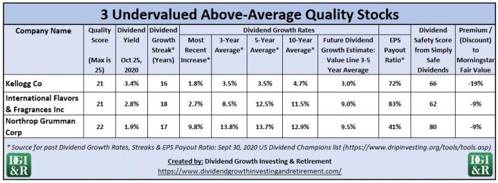 3 Undervalued Above-Average Quality Stocks