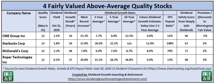 4 Fairly Valued Above-Average Quality Stocks